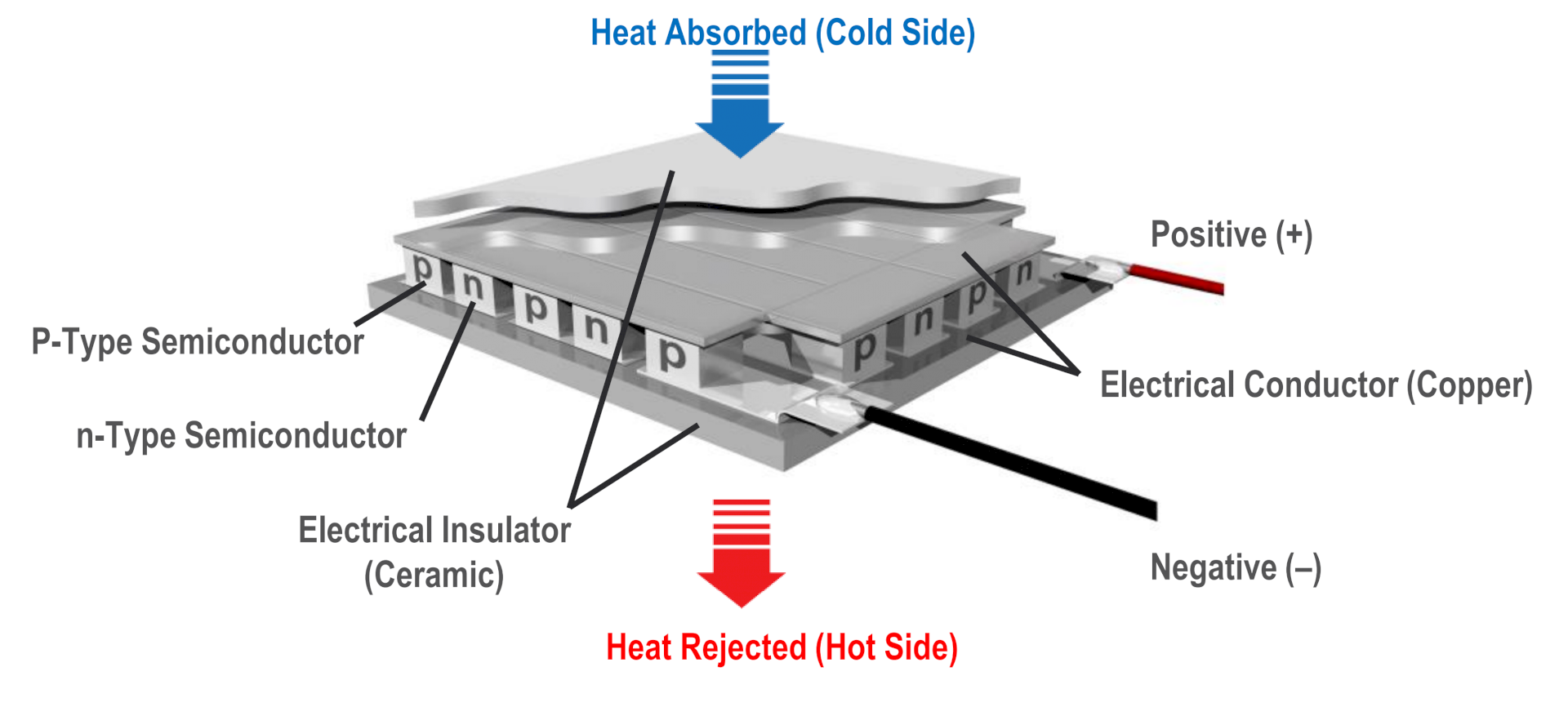 Kijk de replay van het webinar over Thermal Electric Coolers van Norbert Engelberts, thermisch expert