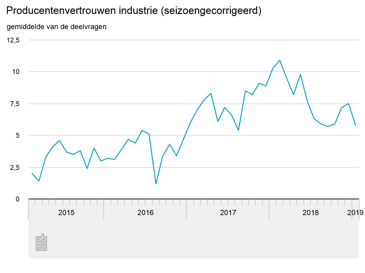 Producentenvertrouwen daalt in 2019