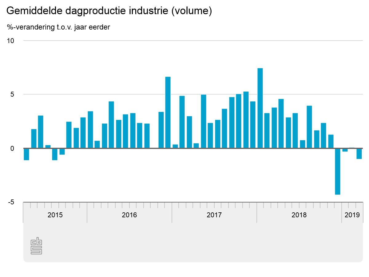 Productie industrie daalt in maart met 1 procent