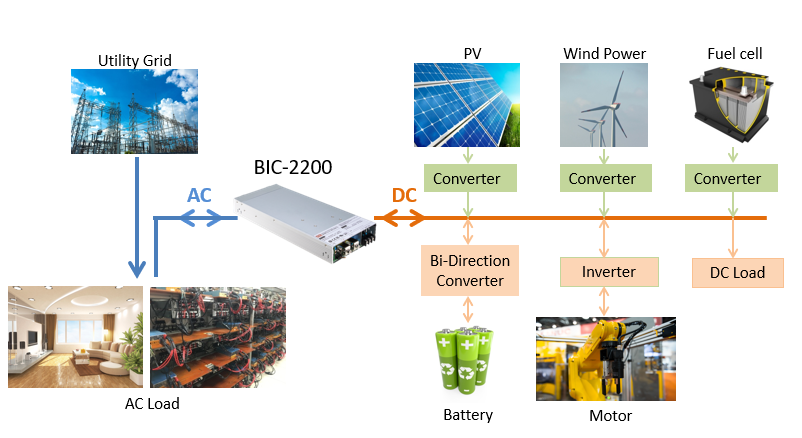 Kijk de replay van het Meanwell webinar over Bidirectionele power supplies