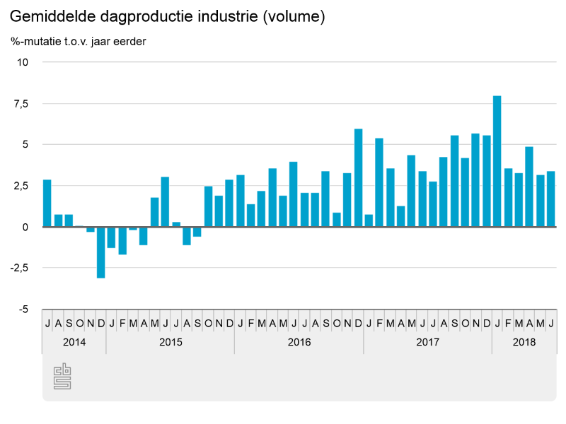 Productie in industrie stijgt met 3,4 procent