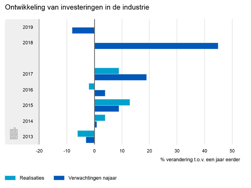 Industrie verwacht in 2019 dalende investeringen