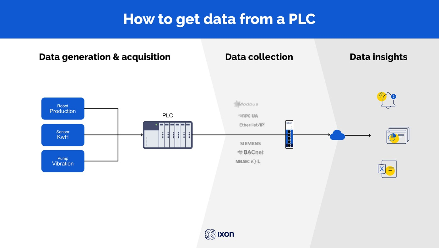 Step-by-step: How to get data from a PLC using IIoT?