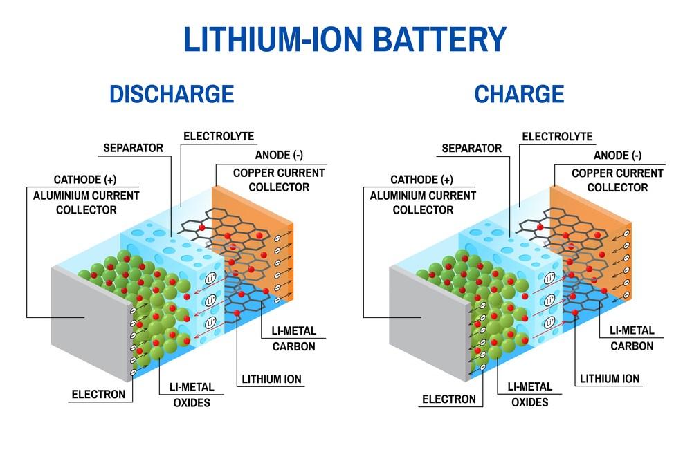 Welke oplaadbare lithium-ion batterij kies ik voor mijn applicatie?