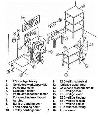ESD eisen bij handsoldeersystemen