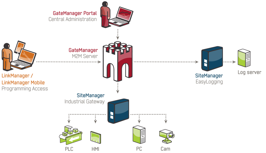 Secure High-Availability Remote Access voor industriële apparatuur