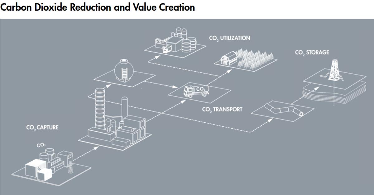 Oplossingen voor CO2-reductie