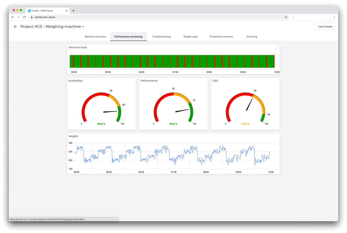 23 Key Metrics You Can't Ignore In Your Manufacturing Dashboard