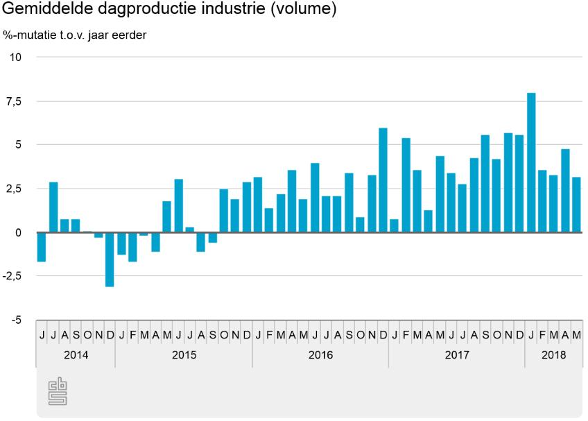 Productie industrie in mei ruim 3 procent hoger
