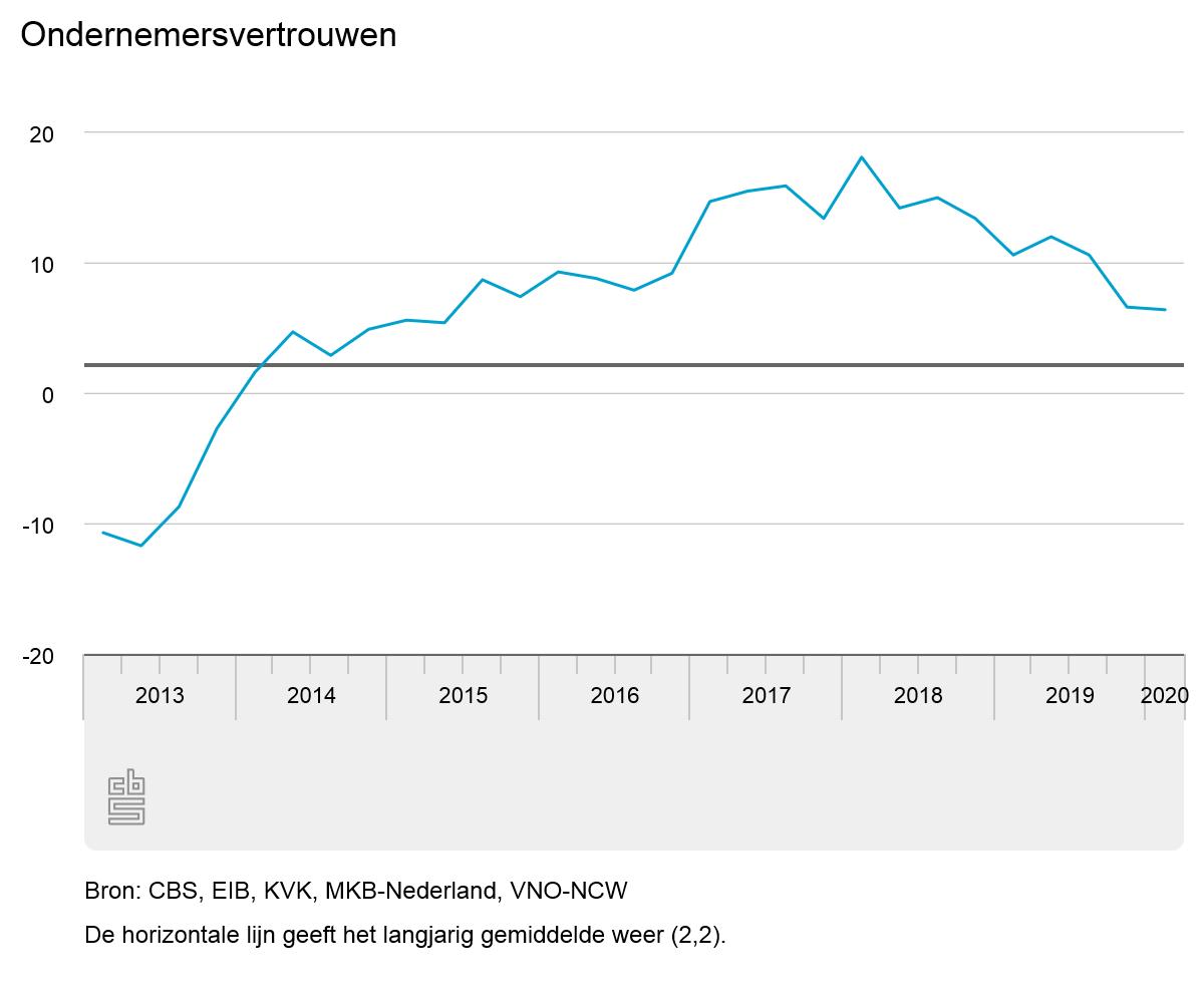 Ondernemersvertrouwen vrijwel onveranderd in eerste kwartaal