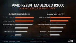 Lancering van alternatieven voor motherboards en systemen van Intel NUC
