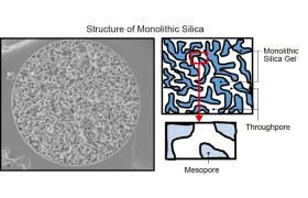 Chromatografiekolommen gemaakt van monolithisch materiaal