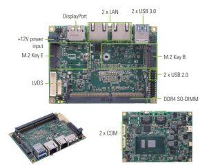 Krachtige, schaalbare Pico-ITX SBC voor IIoT-applicaties