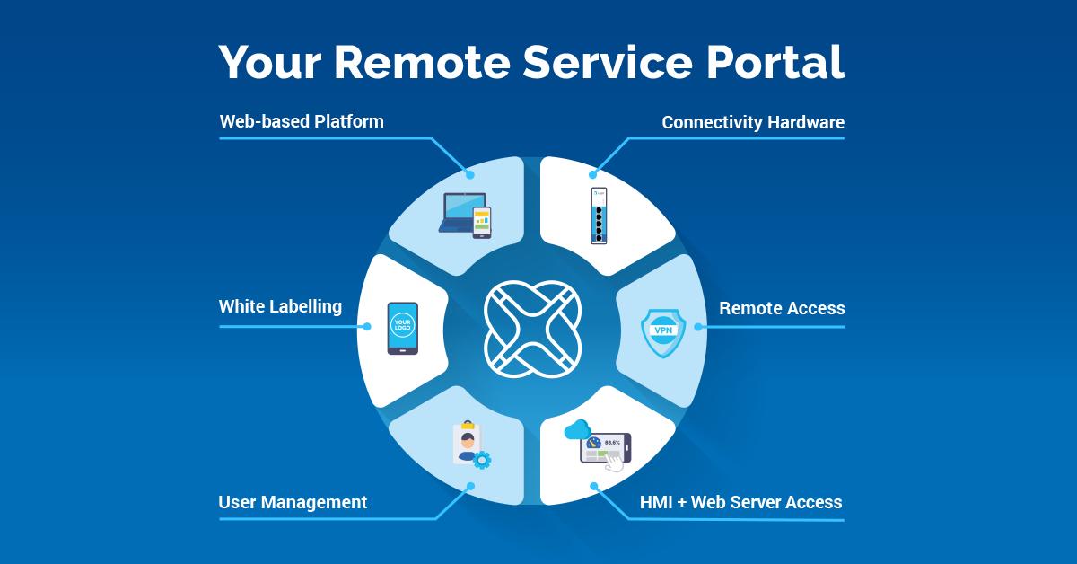 IXON - Remote Service Portaal voor machine bouwers en systeemoperatoren