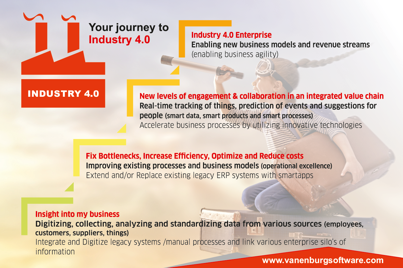 Vanenburg Software supports Your Journey to Industry 4.0
