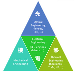 Thermal engineering consultancy support