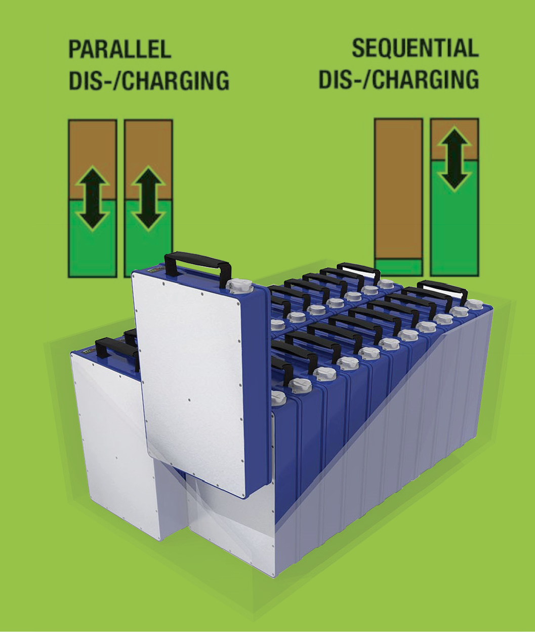 Multi Pack Configuration optie Li-Ion battery packs