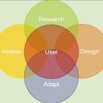 Systeemontwikkelproces versus user-centred design?!