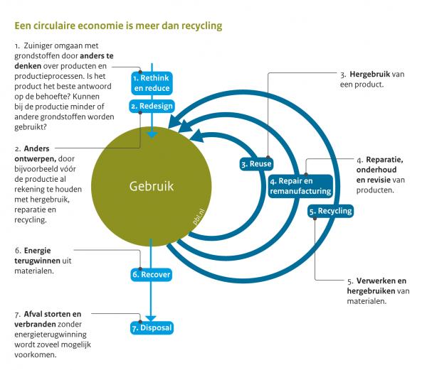 Circulaire economie meer dan recycling