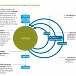 Circulaire economie is meer dan alleen recycling
