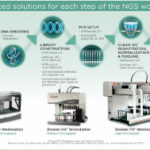 Meet the Demand of High Capacity Next Generation Sequencing