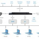 Raritan lanceert nieuwe seriële console-server voor IT- en netwerkbeheerders