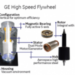 Flywheel UPS Solutions from GE