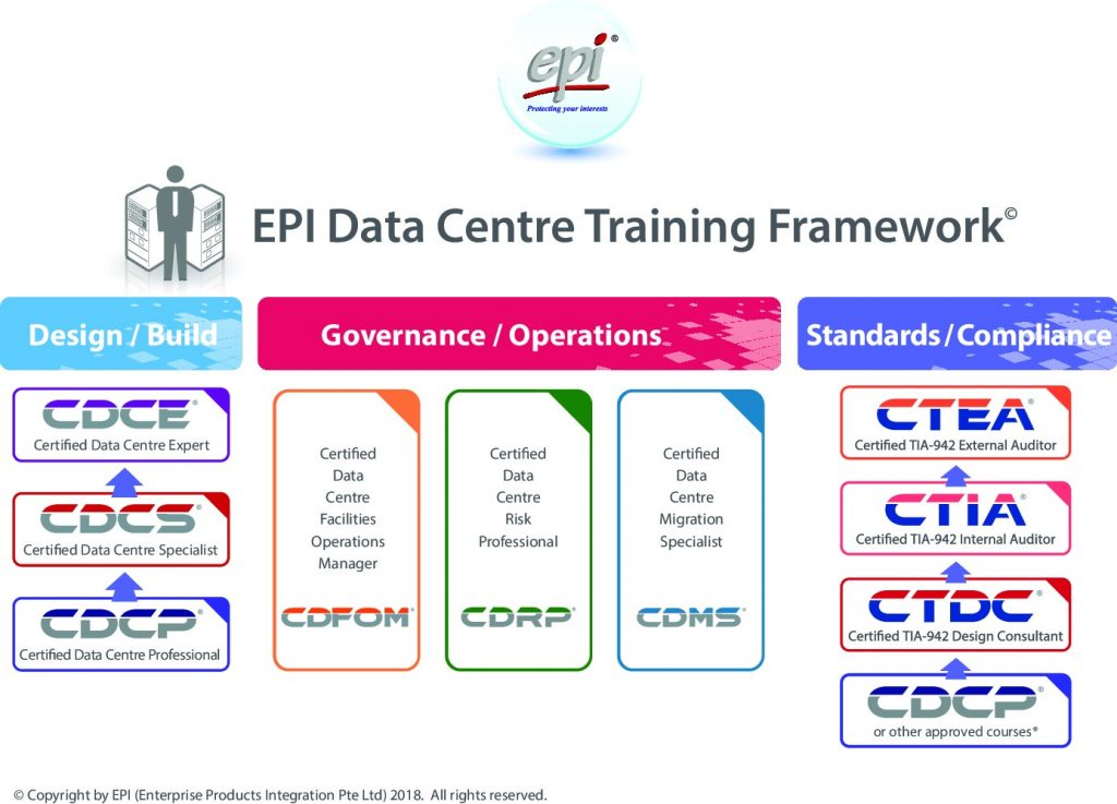 EPI Datacenter training framework