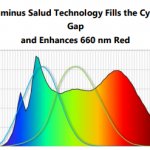 Salud LEDs for Human Centric Lighting with specified melanopic/ photopic ratio's