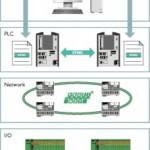 Redundante Profinet-besturing voor maximale beschikbaarheid