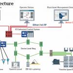 Studiedag Industrial Ethernet