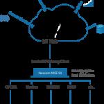 Primeur: Introductie IoT FOG Starterkit