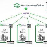 Remote monitoring van uw assets in productie en infrastructuur?