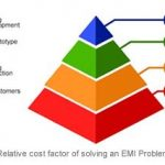 Solving EMI problems late can be expensive