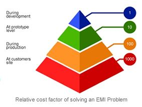 EMC costs of solving EMI problems