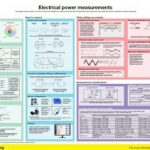 Infographic on electrical power measurements