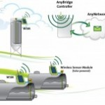 M2M in de landbouw – de toekomst van het Industrial Internet of Things is multi-disciplinair…