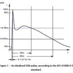 ESD Effects of Digital ICs