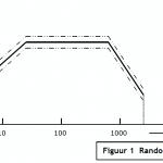 Random Vibration testen – omgevingstesten voor beginners