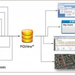 PQView, big Data Solution for the Smart Grid