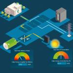 Cinergia GE, de regeneratieve Grid Emulator