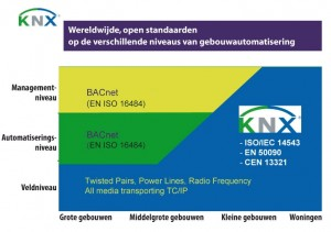Illustratie KNX ISO-IEC ned