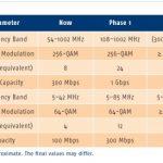 Netwerken voor ultra fast broadband