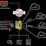 mbEDGE – Breid uw remote access uit met Edge Computing