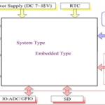 Embedded Smart Displays van Powertip