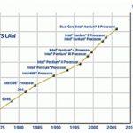 Einde wet van Moore? Invloed op embedded systems