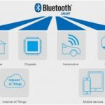Bluetooth Low Energy: technologie, interfacing en applications
