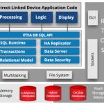 ITTIA DB SQL Embedded for IoT