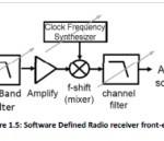 RF Technologieën voor IoT