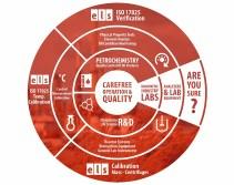 ELS Optimus Instruments WoTS Kalibratie Kwaliteit